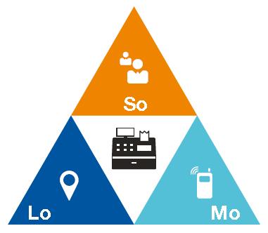 SOLOMO: El futuro del Marketing Móvil pasa por la convergencia entre lo Social, Local y Móvil.