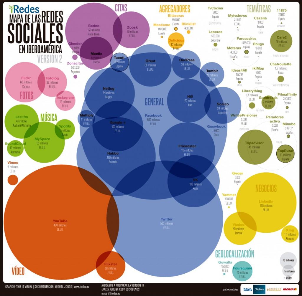 Ejemplos de Redes Sociales Verticales
