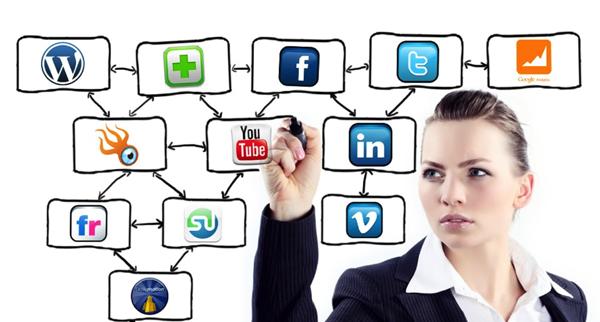 Partes de un Plan Estratégico Social Media