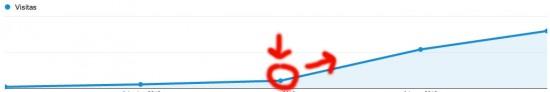 google-tiempo-indexacion
