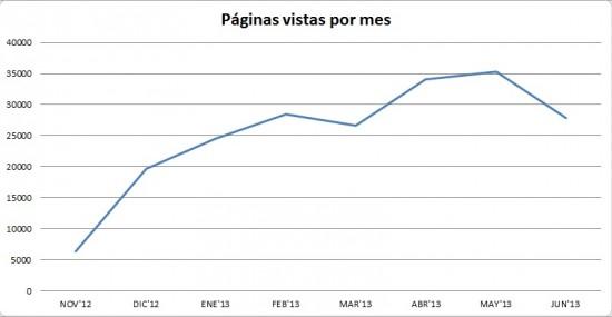 paginas-vistas-smr-junio