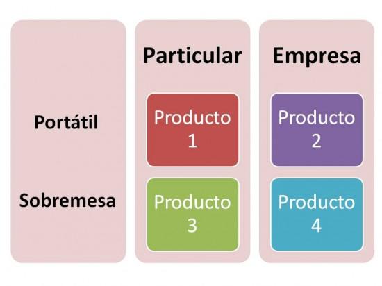 porfolio productos