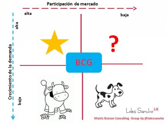 matriz boston consulting group bcg